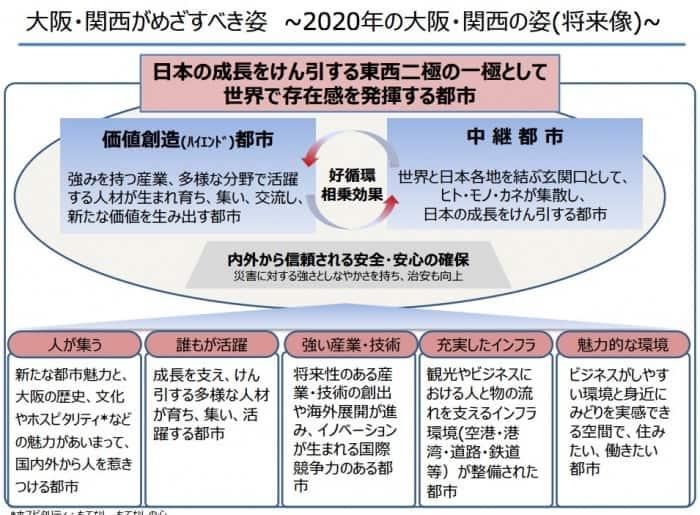 【大阪ダブル選】選挙に行く前に「大阪の成長戦略」を読んでみよう
